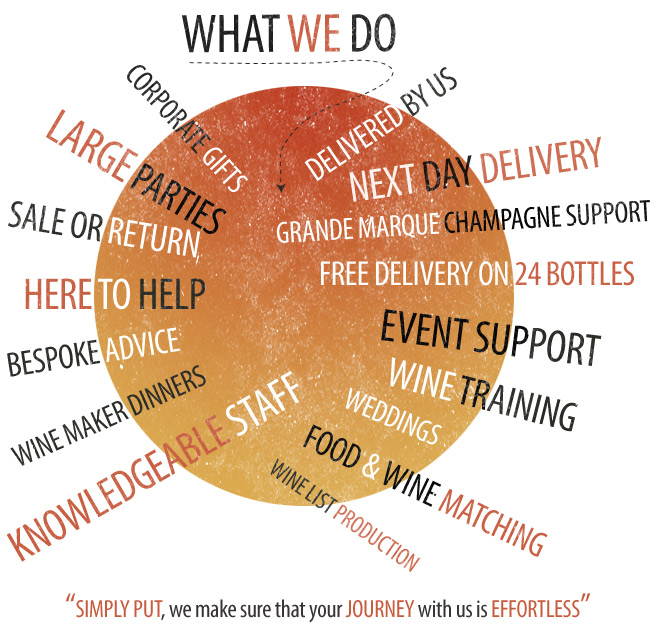 What We Do - De Burgh Wine Merchants